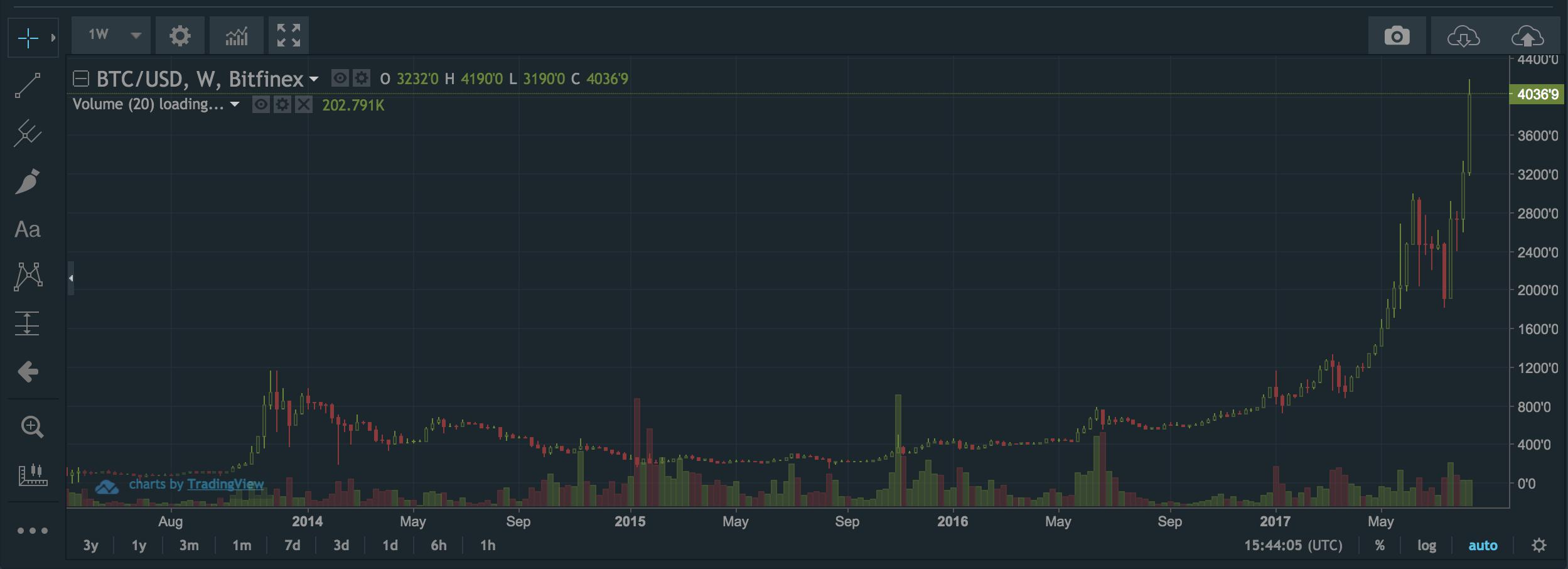 Bitcoin over 4.000 USD